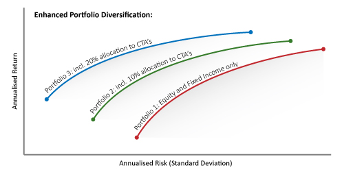 CTA Trading Diversification