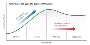 Development lifecycle of a trend