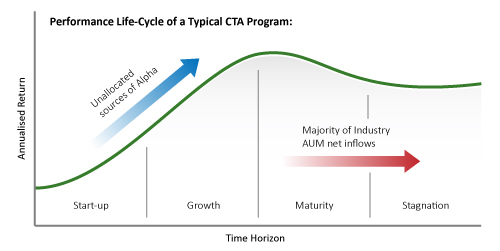 Lifecycle of CTA Strategies