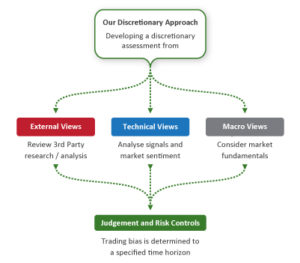 CTA Trading Discretionary Approach